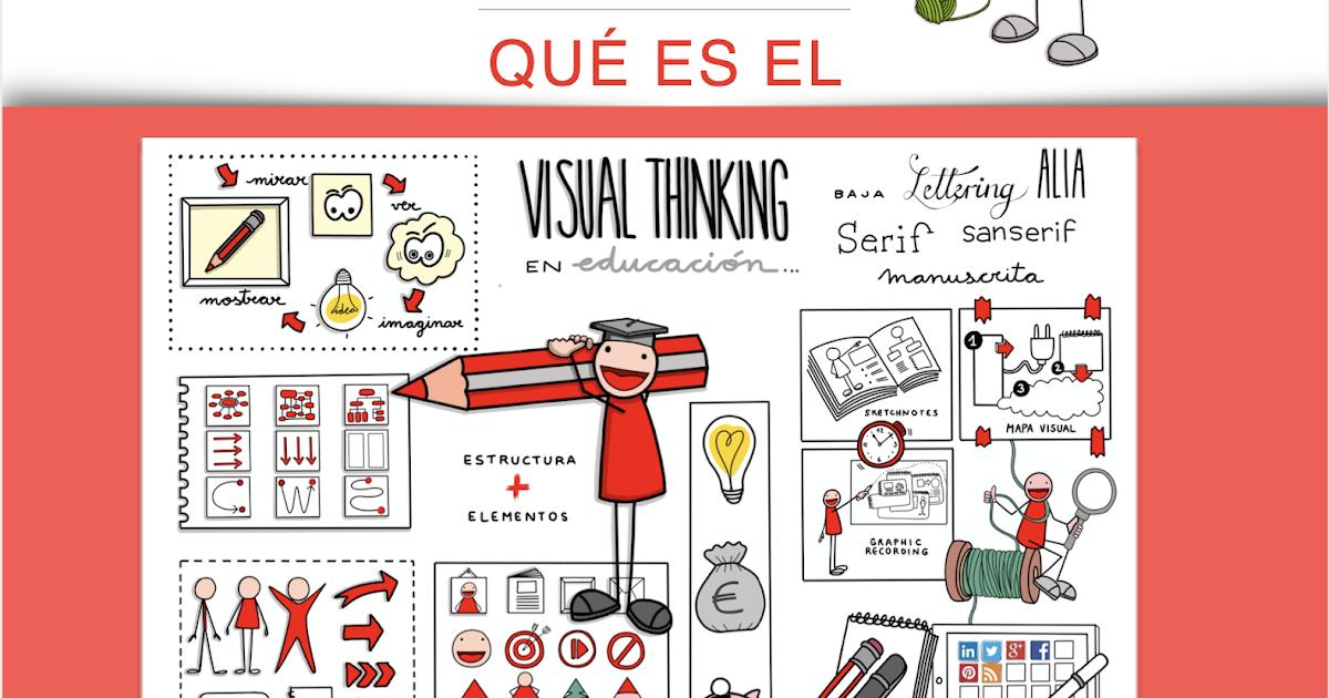 Qué es el Visual Thinking