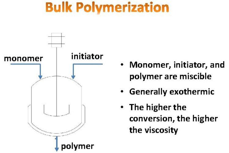 Diagrama esquemático de la polimerización en masa