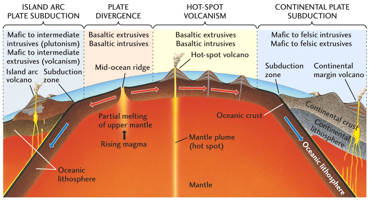 famous igneous rocks Igneous rocks form when molten rock cools and becomes solid molten rock is  called magma when it is below the earth's surface and lava.