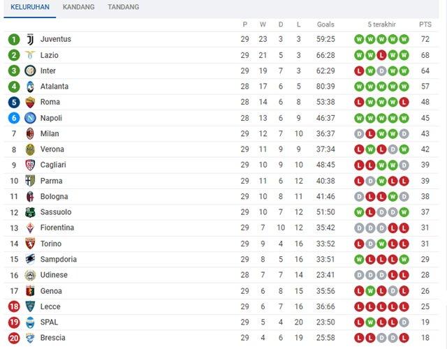 Klasemen Liga Italia - sofascore