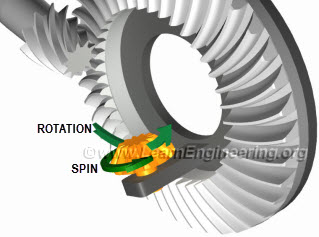 motion of spider gear