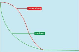 Διάγραμμα Αυτοκατάλυσης (Χημεία Γ Λυκείου)