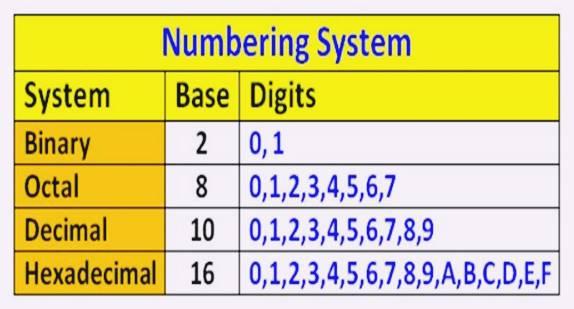 شرح الأنظمة العددية وخصائصها بالتفصيل