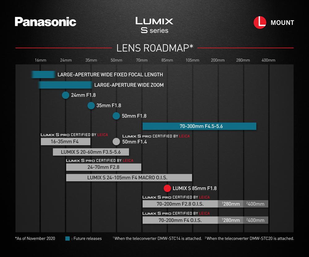 Официальный план Panasonic по выпуску оптики Lumix S