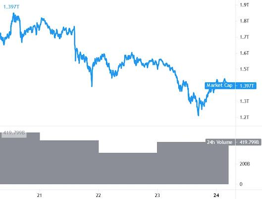 أخبار العملات الرقمية: البيتكوين bitcoin والإيثيريوم ethereum تستردان الخسائر لكن الإيجابيات محدودة