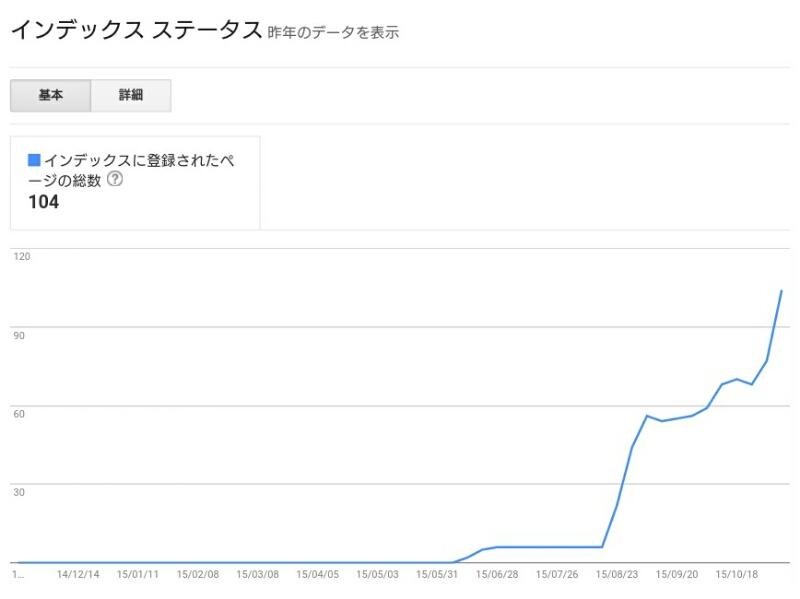 Search Consoleのインデックスステータスのグラフ