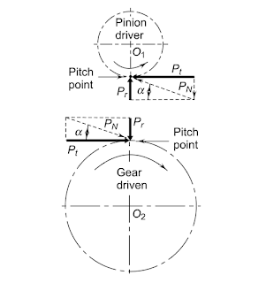Force analysis in Spur Gear