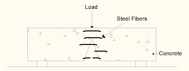 Steel fiber reinforced concrete- stress distribution
