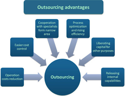 The Benefits of Outsourcing Article Writing