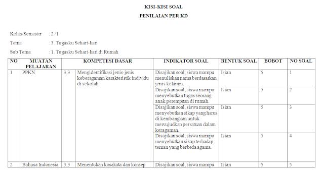 Kisi-kisi KI-3 Kelas 2 SD/MI: Tema 3