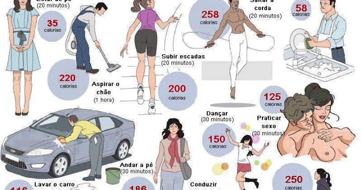 Fobi-Capella: Gasto Calórico com Exercício