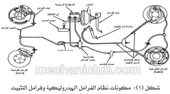 كتاب تعلم فحص نظام الفرامل وتشخيص الأعطال PDF