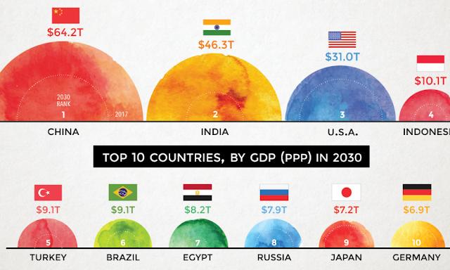 top 10 largest economies in 2030