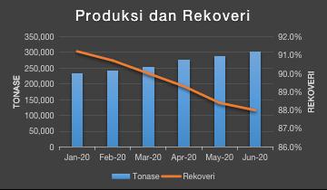 grafik kenaikan produksi