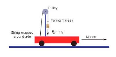 Gravity car diagram