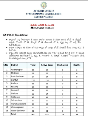COVID 19 - AP Latest Bulletin-124   11  AM.15.04.20
