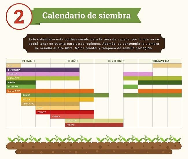 calendario de siembra en el huerto