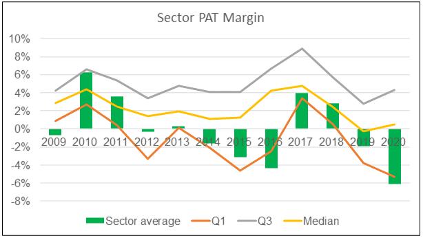 Sector PAT margin