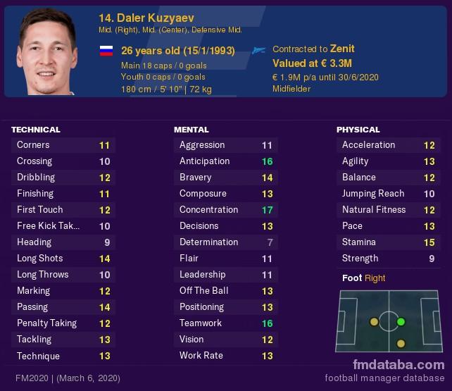 Daler Kuzyaev FM2021 Free Agents