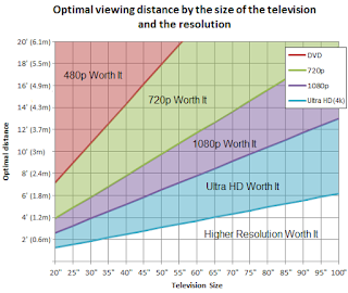 Optimal viewing distance by size of TV and resolution - rtings.com