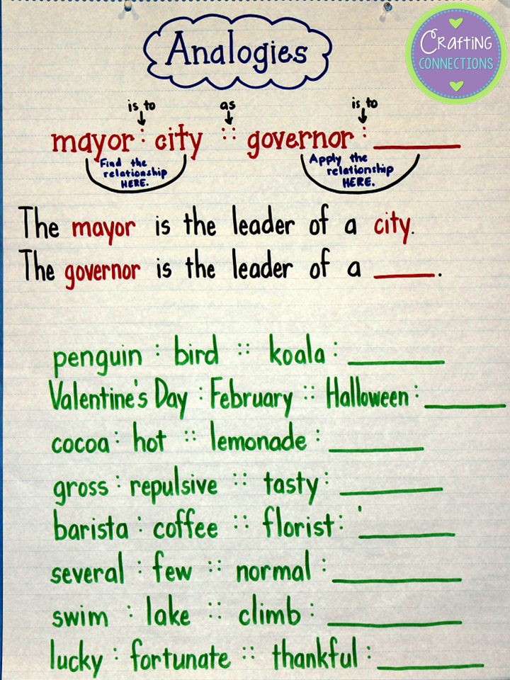 Teach students about the many different types of analogies with this student-friendly anchor chart!