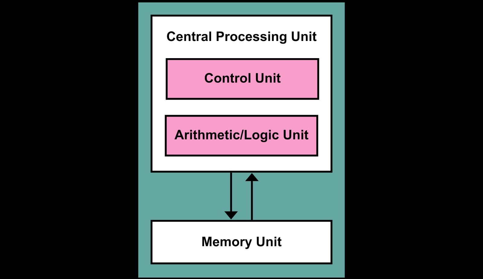 what is computer explain with block diagram fujitsu ten 86100 wiring define of digital