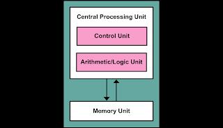 computer science meterial: Define computer? explain block ... on
