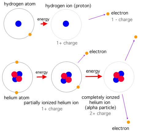 Hydrogen Atom Diagram Of Hydrogen Atom
