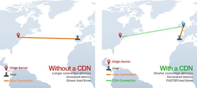 CDN77 Review