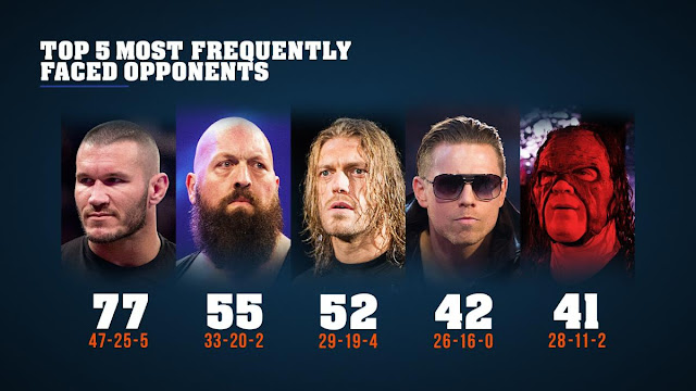 John Cena win-loss record against 5 most frequent opponents