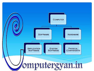 computer hardware and software in hindi image