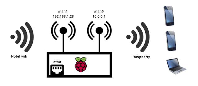 raspberry pi 3 wifi router