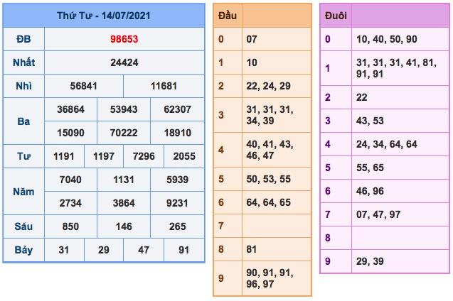 Soi cầu XSBN 15-07-2021 | Dự đoán xổ số Miền Bắc