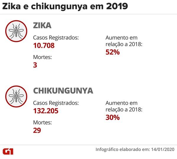 zika-chikungunya