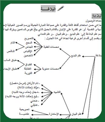 تحميل كتاب البلاغة العربية pdf