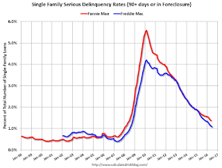 Freddie Mac: Mortgage Serious Delinquency rates declined in June, Lowest since July 2008
