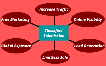 Advantages of Classified Submission Sites