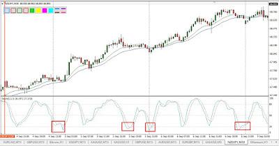 Contoh penggunaan sinyal oversold pada market yang sedang uptrend.