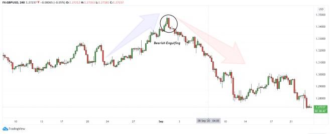 Periode trendline pada GBPUSD