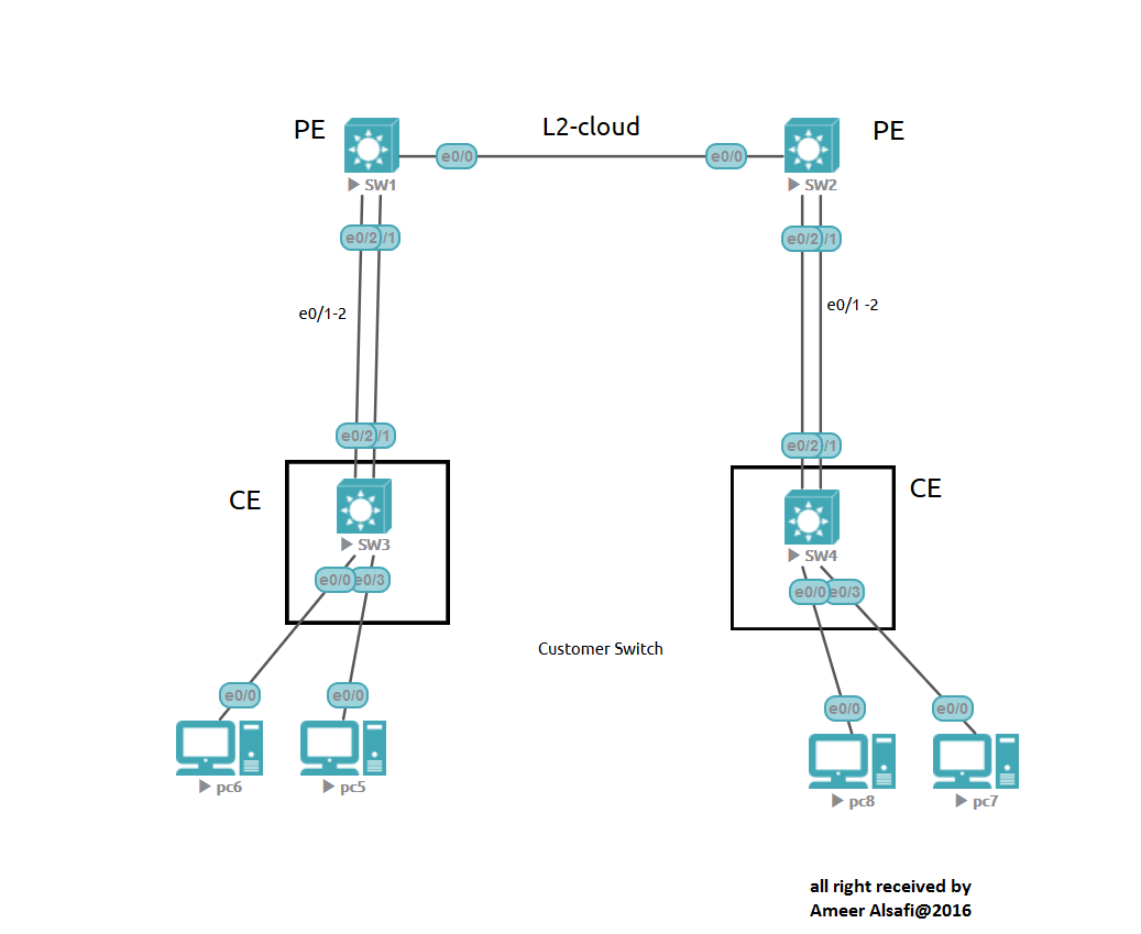 Cisco Lab by AJ: etherchannel with L2VPN