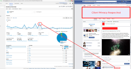 Does Facebook Drive Traffic To Your Website