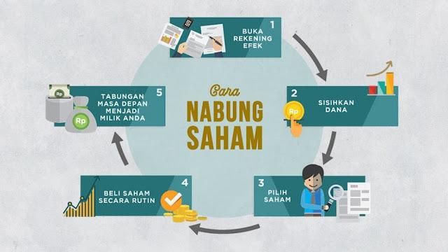 Cara Nabung Saham IDX