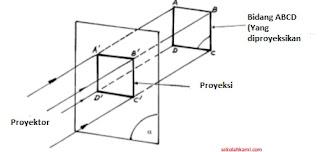 jenis proyeksi orthogonal