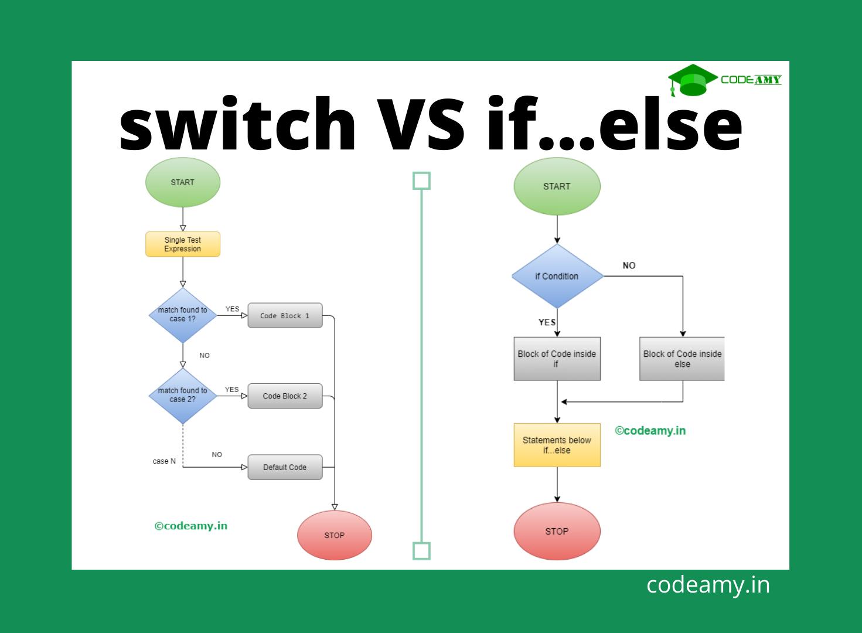 switch vs if...else