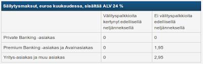 Nordnea osakkeiden säilytysmaksut