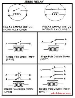 jenis relay