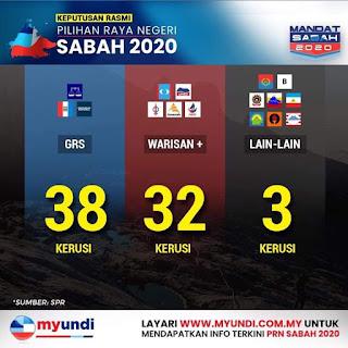 Menang majoriti pilihan raya