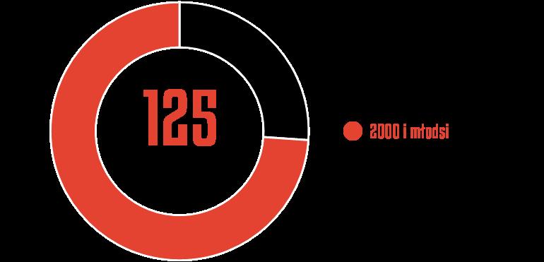Młodzieżowcy w rozgrywkach PKO Ekstraklasy 2020/21<br><br>Źródło: Opracowanie własne na podstawie ekstrastats.pl<br><br>graf. Bartosz Urban