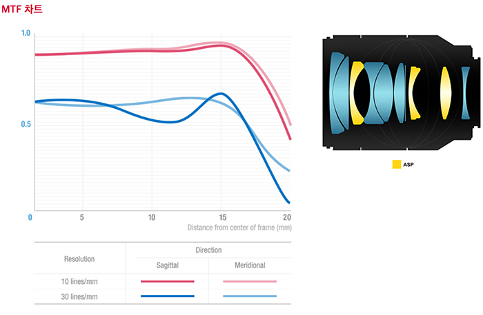 График MTF и оптическая схема объектива Samyang AF 50mm f/1.4 FE