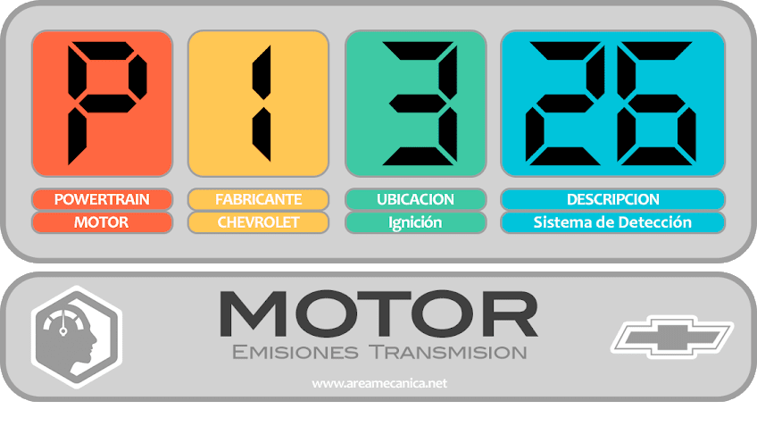 CODIGOS DE FALLA: Chevrolet (P1300-P13FF) Motor | OBD2 | DTC